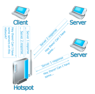 sockets networking