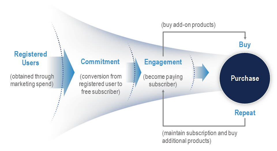 customer acquisition cost funnel startup